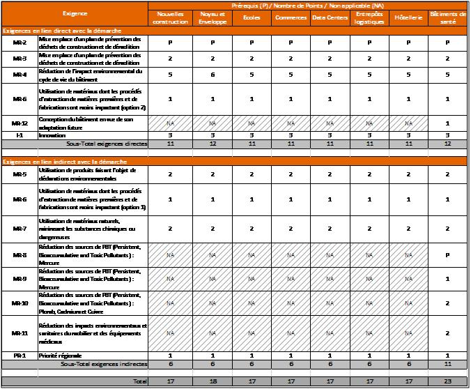 tableau-certification-leed